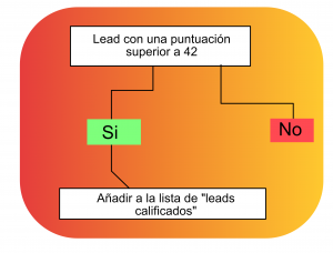 estrategia lead scoring con marketing automation