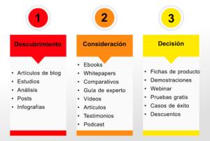 marketing de contenidos, buyer journey